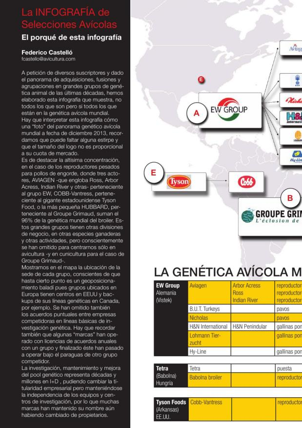 La genética avícola mundial en el 2014 - La infografía de Selecciones Avícolas