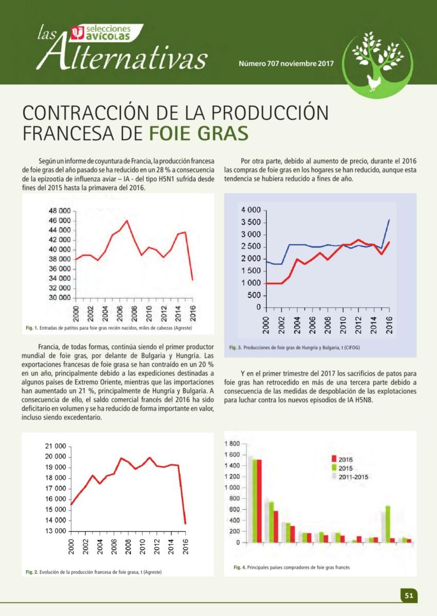 CONTRACCIÓN DE LA PRODUCCIÓN FRANCESA DE FOIE GRAS