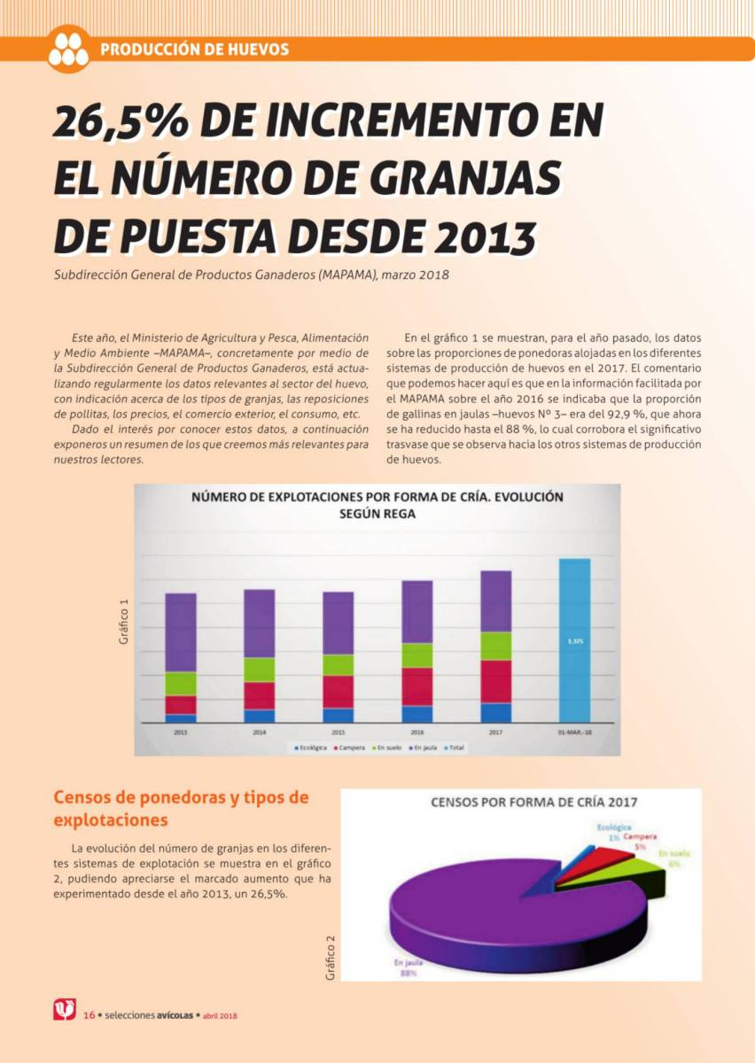 26,5% de incremento en el número de granjas de puesta desde 2013