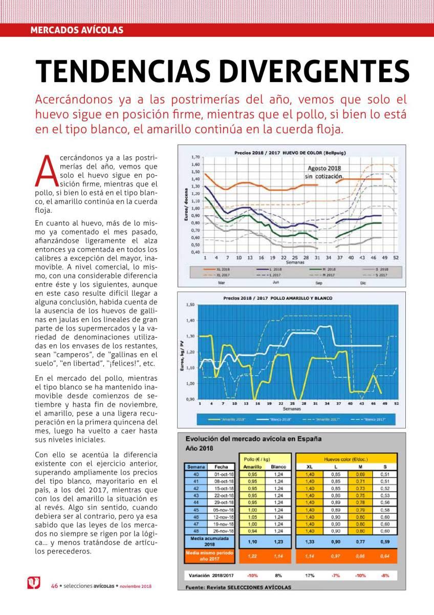 Mercados Avícolas: Tendencias divergentes