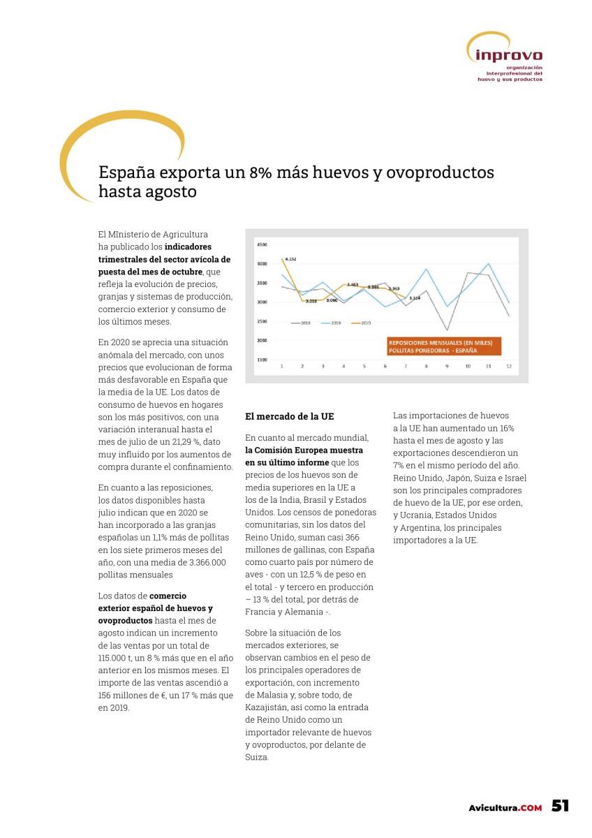 España exporta un 8% más huevos y ovoproductos hasta agosto