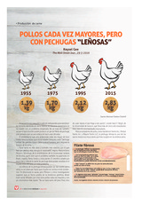 "Pollos cada vez mayores, pero con pechugas ""leñosas"""