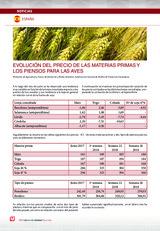 EVOLUCIÓN DEL PRECIO DE LAS MATERIAS PRIMAS Y LOS PIENSOS PARA LAS AVES