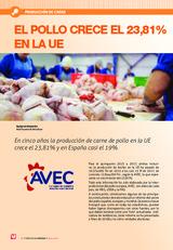 EL POLLO CRECE EL 23,81% EN LA UE