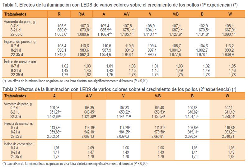 comparacion_de_leds_de_varios_colores_para_los_broilers.jpg