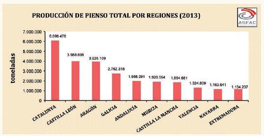 baja_la_produccion_espanola_de_pienso_respecto_a_2012.jpg