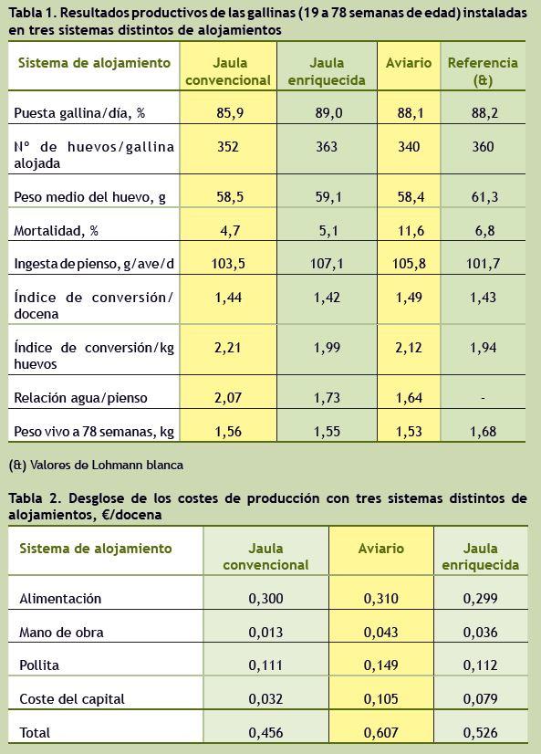 los_norteamericanos_tambien_comparan_los_rendimientos_de_distintos_tipos_de_alojamientos_para_gallinas_02.jpg