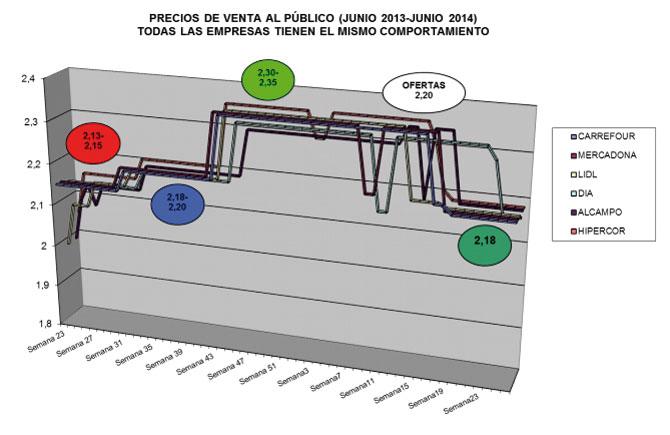 www.upa.es__documentos_UPA_10_07_2014_Informe_precio_pollo.jpg