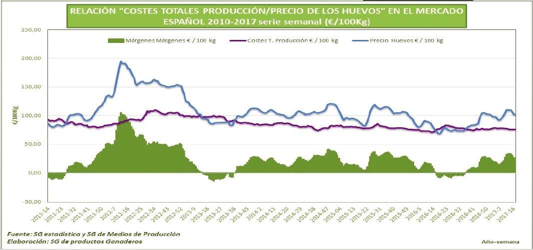 produccion huevos costes totales