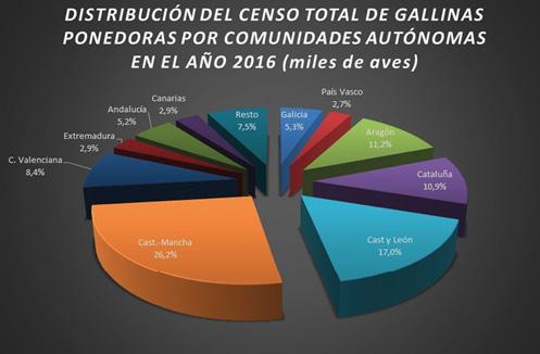 2_Grafico_evolucion_censos_gallinas_ponedoras_1986_2016_espa_a.jpg