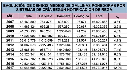 3_Tabla_evolucion_censos_gallinas_ponedoras_forma_cria_espa_a.png