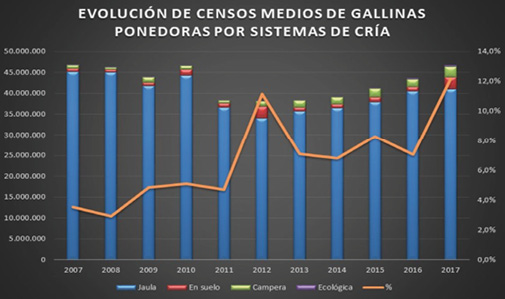 4_Grafico_evolucion_censos_gallinas_ponedoras_forma_cria_espa_a.jpg