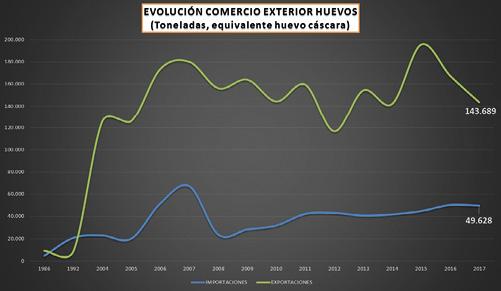 7_Grafico_Comercio_exterior_sector_huevos.jpg