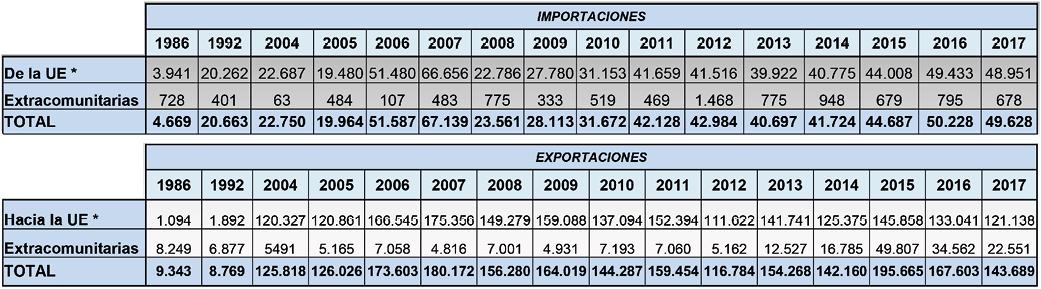 7_Tabla_Comercio_exterior_sector_huevos.png