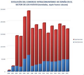 8_Grafico_evolucion_comercio_intracomunitario_espa_a_sector_huevos.jpg
