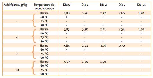 efectos_acidificacion_pienso_temperatura_pre_granulacion_salmonela_SA201808.png