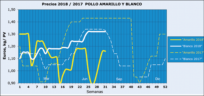 Mercado_Aves_SA201808_graficos_2.png