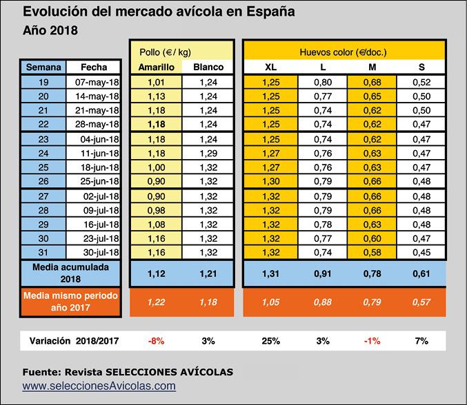 Mercado_Aves_SA201808_tabla.jpg