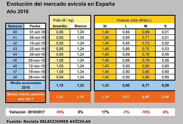 SA201810_Mercado_Aves_Tabla_20190104.jpg