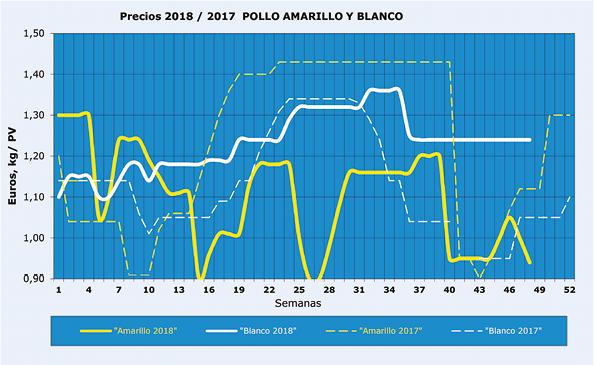 SA201811_Mercado_Aves_Grafico_1_20190104.png