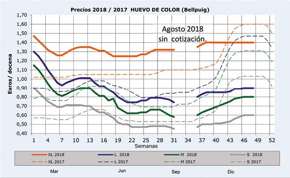 SA201811_Mercado_Aves_Grafico_2_20190104.png