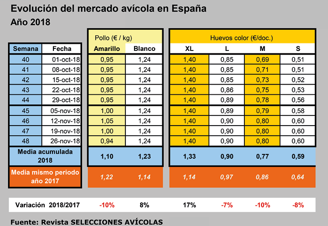 SA201811_Mercado_Aves_Tabla_20190104.png