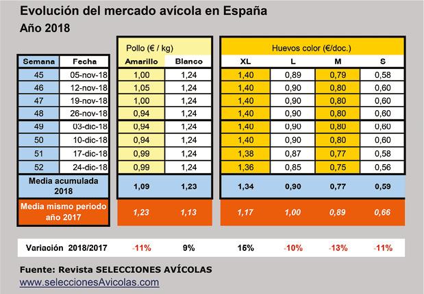 SA201812_Mercado_Aves_Tabla_2018_12.jpg