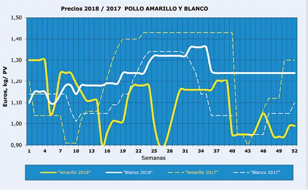 SA201812_Mercado_Aves_grafico_2018_12_1.jpg