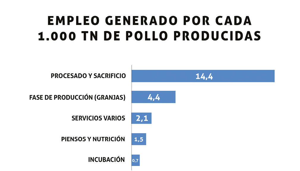 SA201902_PRODUCCION_CARNE_competitividad_carne_empleo.jpg