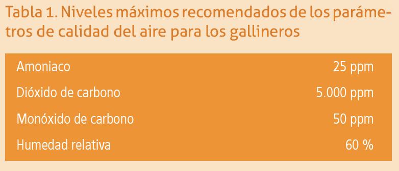 08_SA201906_tabla1_niveles_maximos_co2_amoniaco_humedad_en_gallineros.png