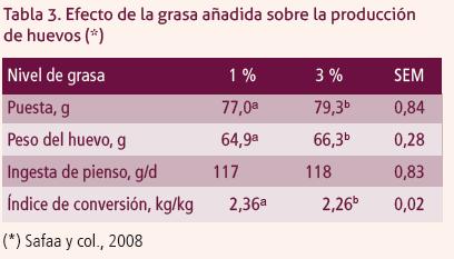 31_SA201906_tabla_2_efecto_grasa_en_produccion_huevos.png